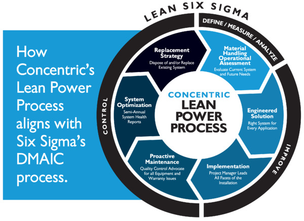 IMAGINE_ABT_Power System Lifecycle-SixSigma-1