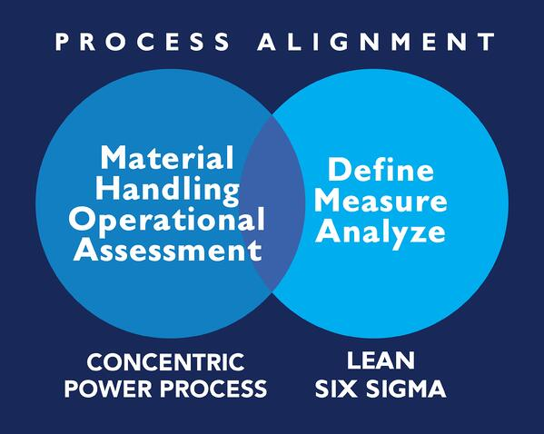 IMAGINE_ABT_Power System Lifecycle-SixSigma_Allignment1-1