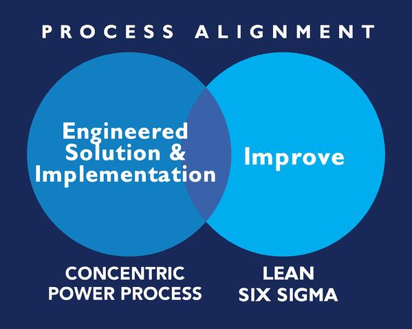 IMAGINE_ABT_Power System Lifecycle-SixSigma_Allignment2-1
