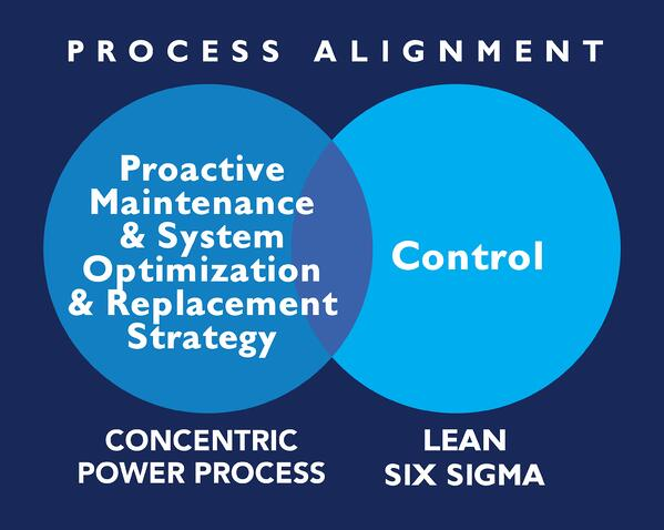 IMAGINE_ABT_Power System Lifecycle-SixSigma_Allignment3-1