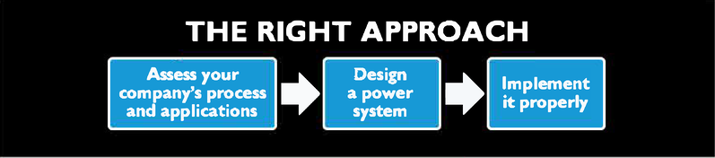 The right approach to power management