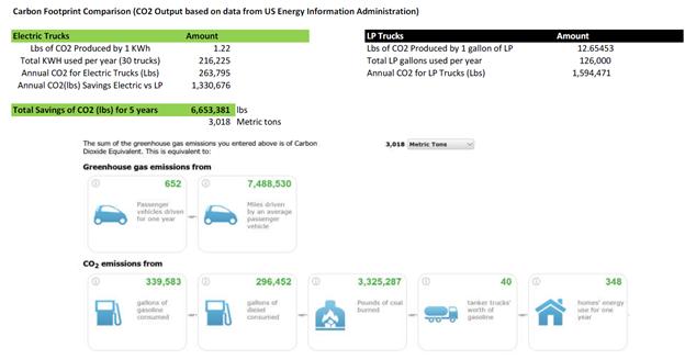 carbon_footprint_comparison