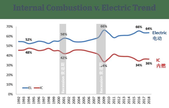 internal_combustion_electirc_trend
