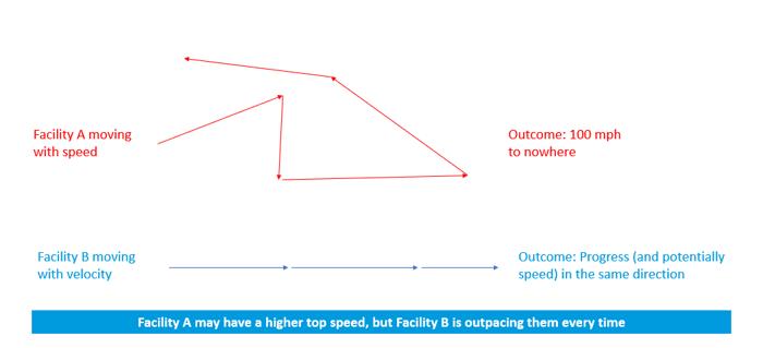 speed_against_velocity_graphic